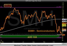 smh semiconductors etf investing forecast correction price low targets support_october 23