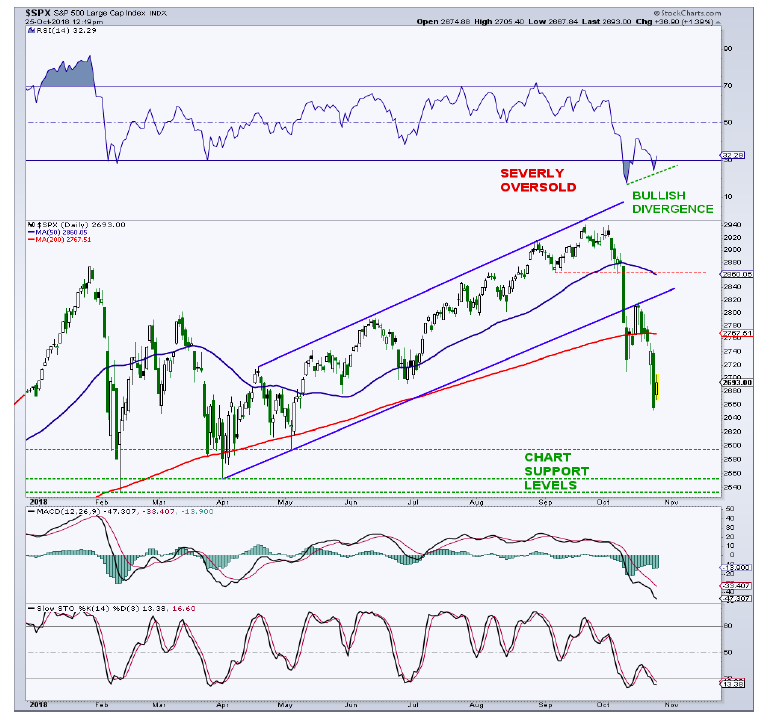 s&p 500 correction intermediate-term technical analysis chart_october 26