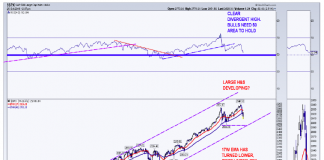 s&p 500 correction longer-term technical analysis chart_october 26