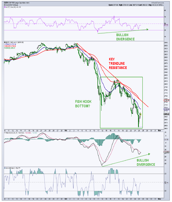 s&p 500 correction short-term technical analysis chart_october 26