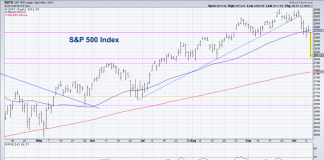 s&p 500 decline correction lower chart price analysis october 2018