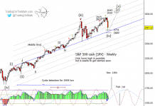 s&p 500 elliott wave forecast october lows wave 5 projection highs