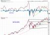 s&p 500 failed breakout stock market correction october 2018