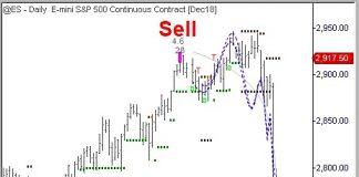 sp 500 futures buy signal generated quant chart_october 15