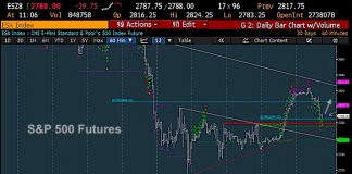 sp 500 futures trading analysis higher rally price targets october 17 and 18