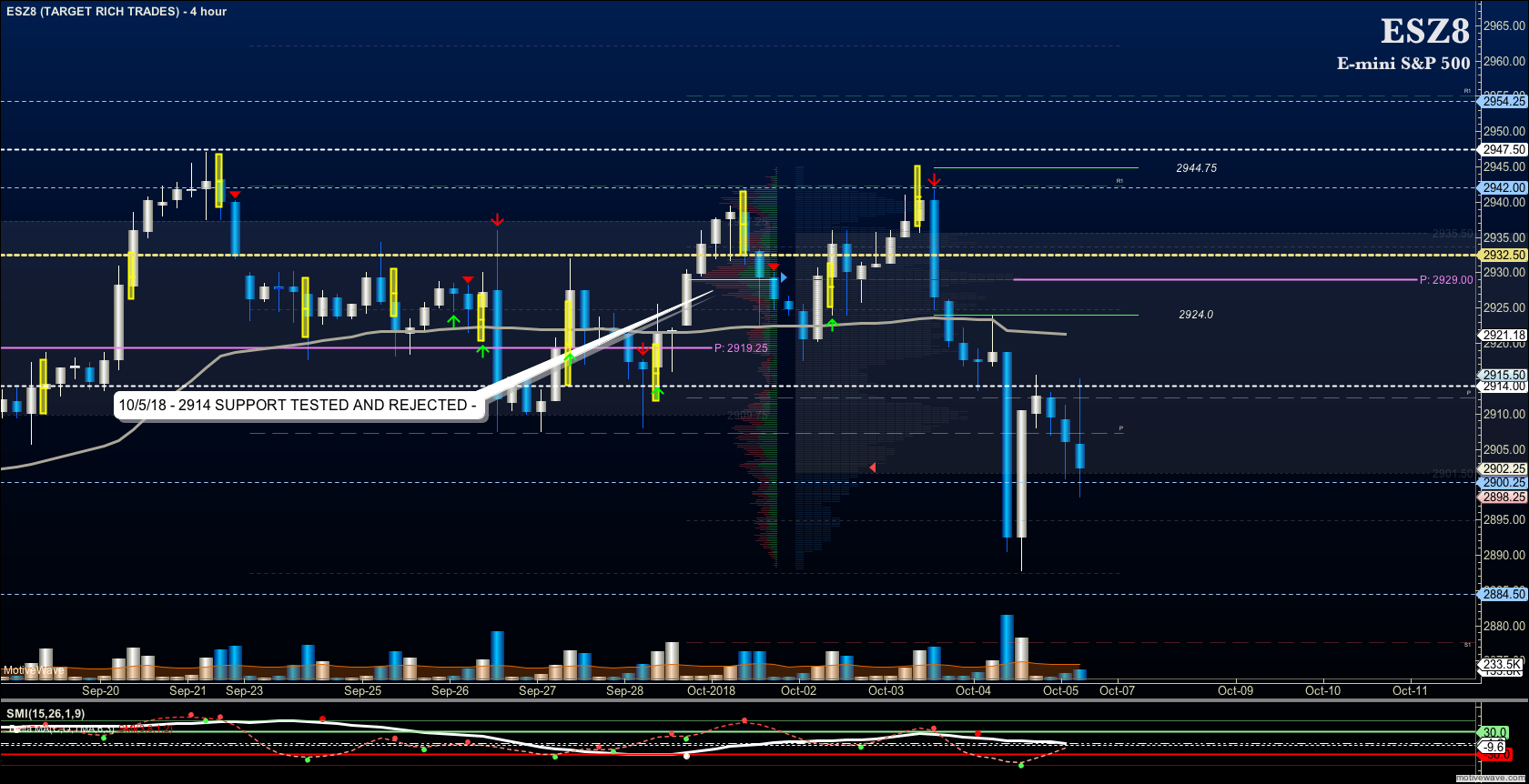 s&p 500 futures trading analysis october 5 price targets chart