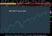 s&p 500 index bullish investing trend higher chart forecast october 3