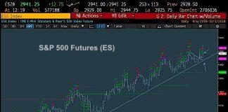 s&p 500 index bullish investing trend higher chart forecast october 3