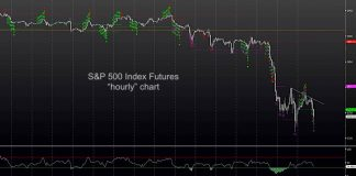s&p 500 index correction short term trading chart analysis decline october 12