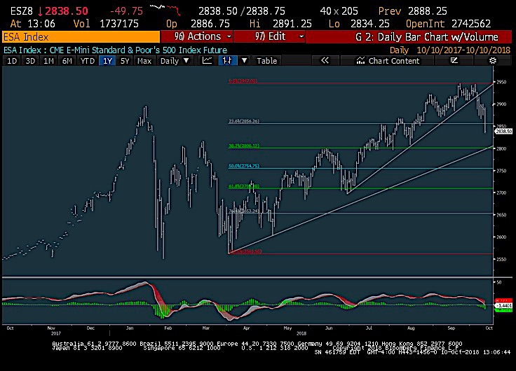 s&p 500 index fibonacci pullback support levels trading chart october 10