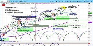sp 500 index forecast chart investing outlook october