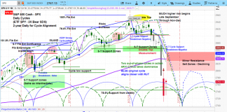 s&p 500 index stock market correction analysis lows price forecast_week october 15