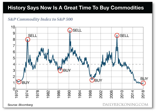 s&p 500 index vs commodities cycles buy bullish time periods