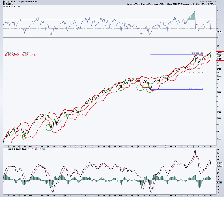 s&p 500 index weekly chart analysis_bearish divergence october stock market correction