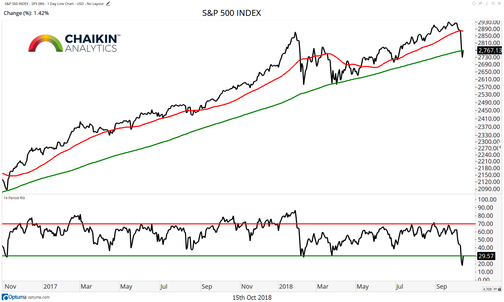 s&p 500 investing chart analysis correction lows bottom october