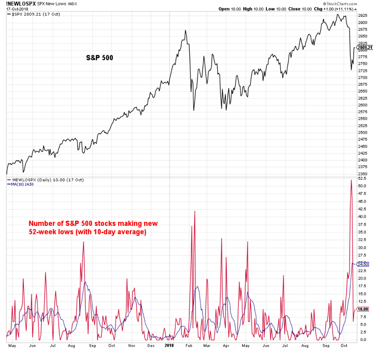 sp 500 stocks making new lows market correction_october 19
