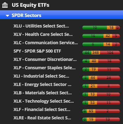 s&p sector etf power bar ranking investor analysis october 16