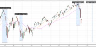 spy etf percent declines stock chart investors year 2018