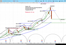 square stock research investing outlook october sq bearish price target chart image
