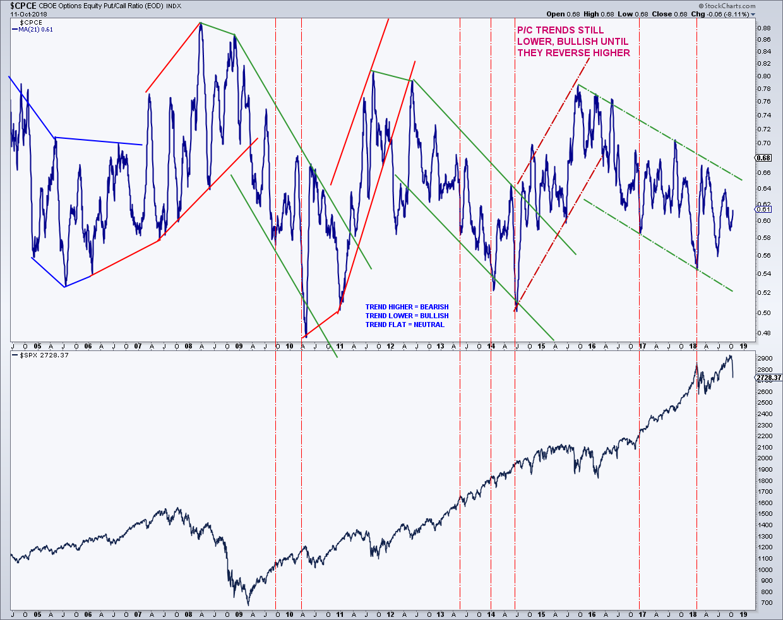 stock market correction put call indicator trends chart analysis october 12