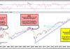 stock market divergence trend break down crash lower chart_october