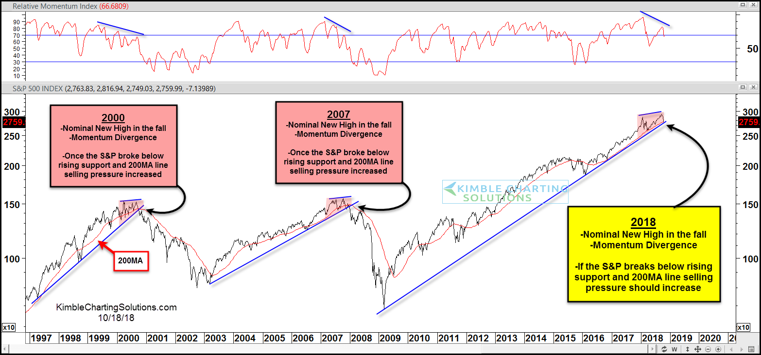 stock market crash divergence trend break down lower chart_october