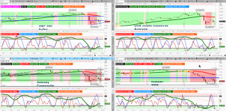 stock market indexes analysis october