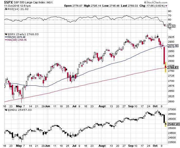 October Weakness Intensifies For U.S. Equities