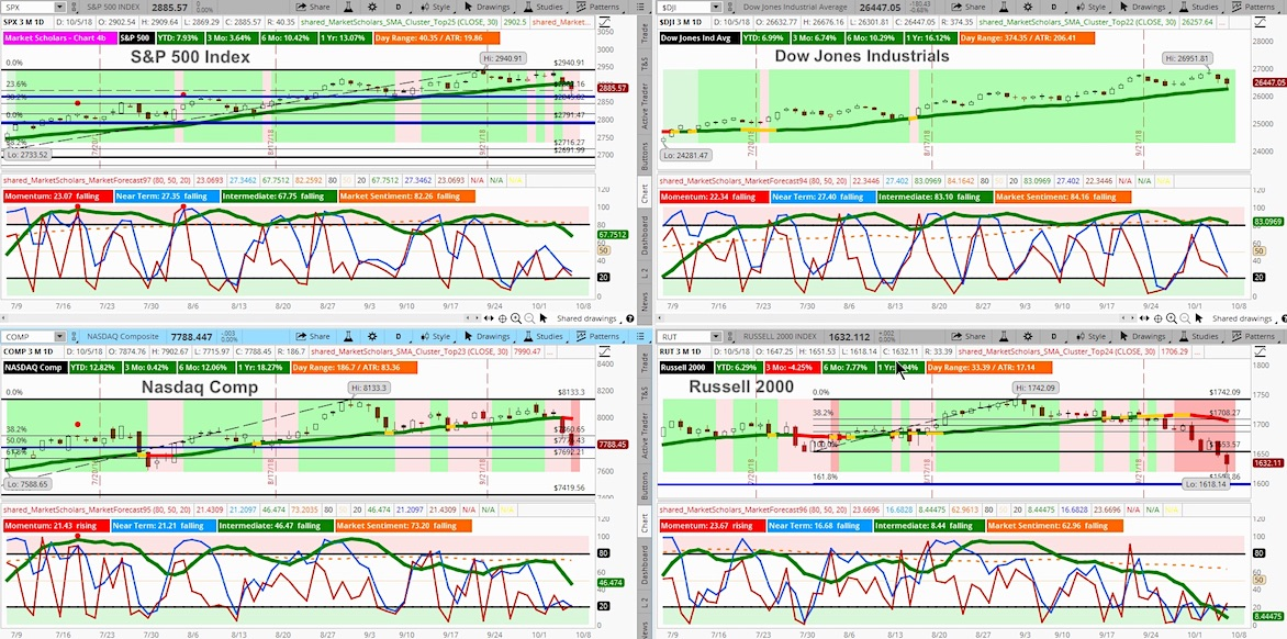 stock market indices trading charts analysis spx rut compq djia_october 6