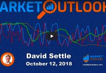 stock market outlook video october 15 _david settle