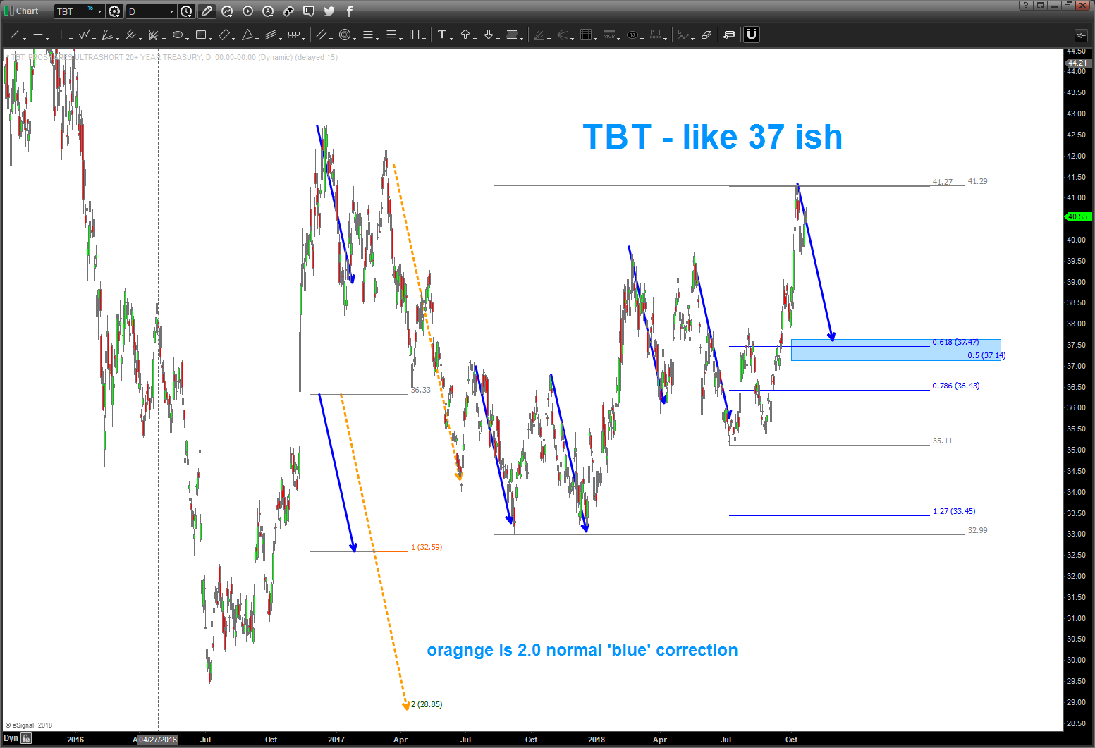 tbt short treasury bonds etf trading price analysis october support target
