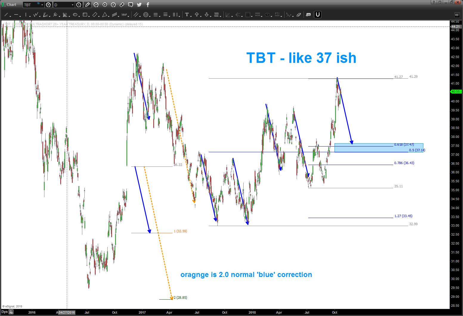 tbt short treasury bonds etf trading price analysis october support target