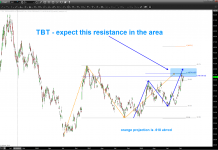tbt short treasury bonds etf trading price resistance target october 22