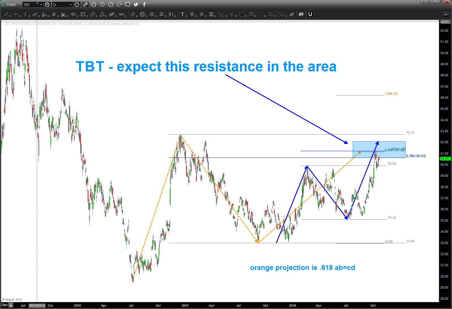 tbt short treasury bonds etf trading price resistance target october 22