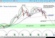 texas instruments stock forecast bearish lower price targets_year end 2018 investing chart