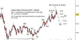 united states oil fund uso elliott wave forecast chart top_october 2018