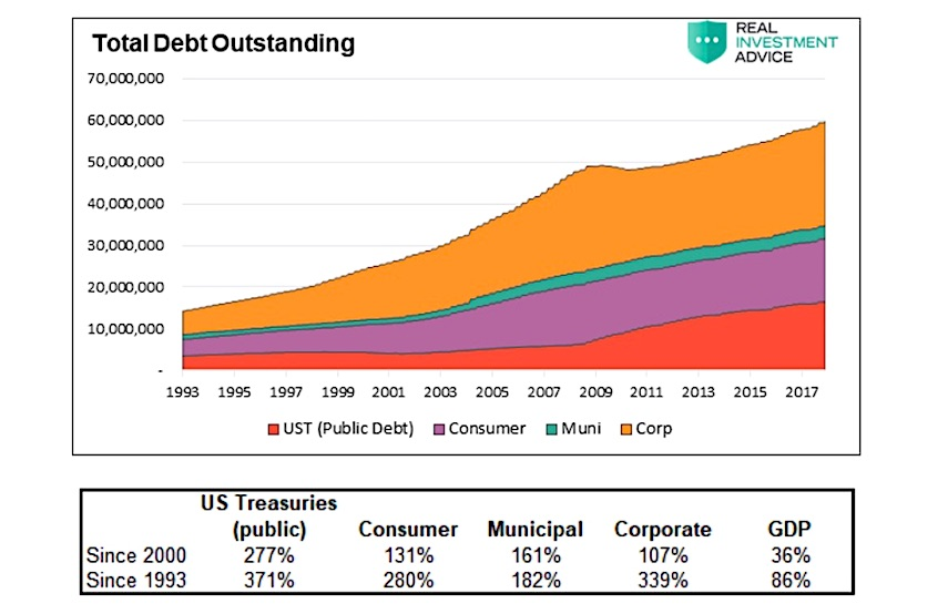 united states total debt outstanding all sources history chart through 2018