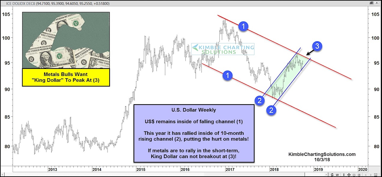 us dollar rally higher strong chart bad for precious metals_october 2018
