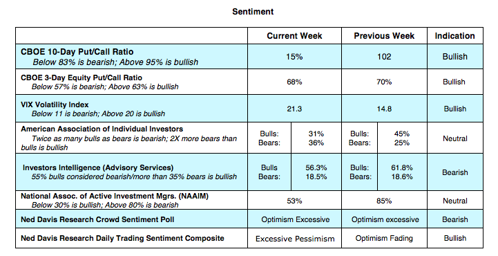 us equity options cboe sentiment indicators bullish bearish ratings october 15