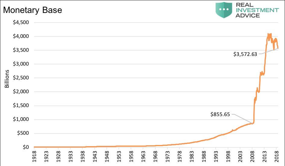 us monetary base chart history_100 years 1918 to 2018