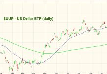 uup us dollar bullish etf chart analysis bullish_october 29
