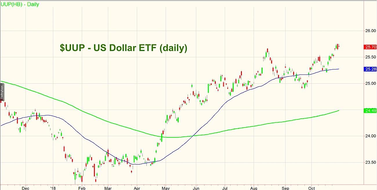 uup us dollar bullish etf chart analysis bullish_october 29