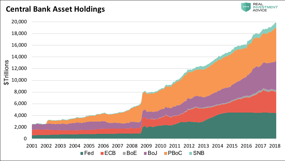 world central banks asset holdings growth chart since year 2000 through 2018