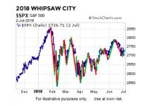 2018 stock market volatility whipsaw investors chart_s&p 500