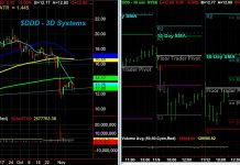 3d systems ddd stock research analysis investing bullish chart_november 12