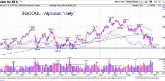 alphabet stock chart investing analysis googl price support november outlook