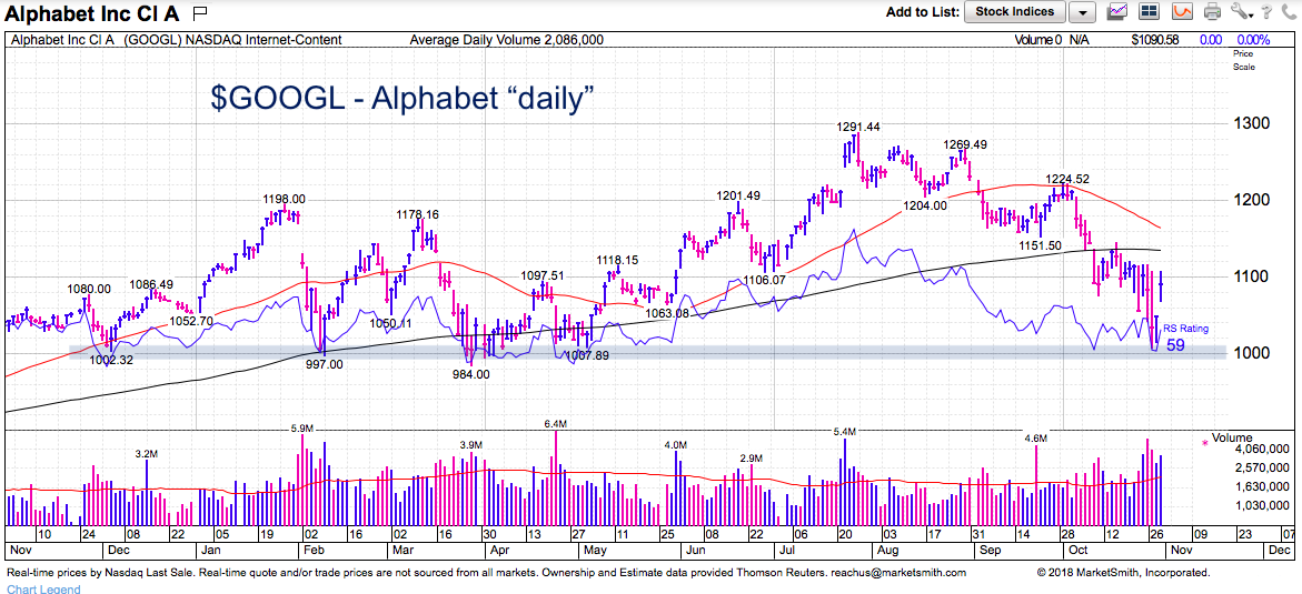 Analyzing Alphabet's (GOOGL) Textbook Technical Bounce - See It Market
