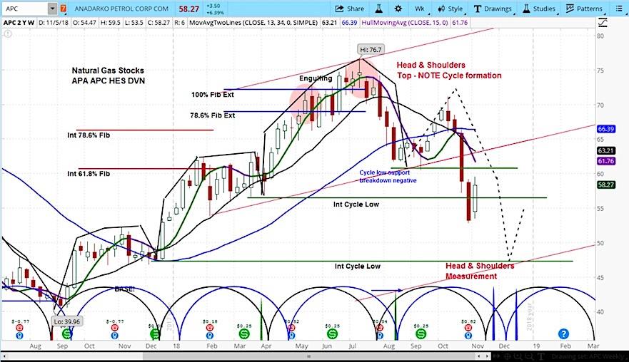 anadarko petroleum stock research investing outlook apc chart_november 7