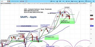 apple stock forecast aapl investing outlook lower chart november year 2018