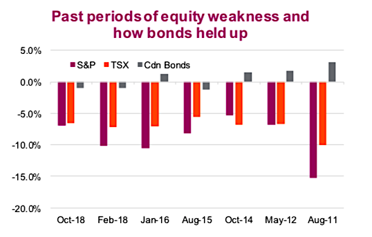 bonds performance periods of equity weakness_history chart